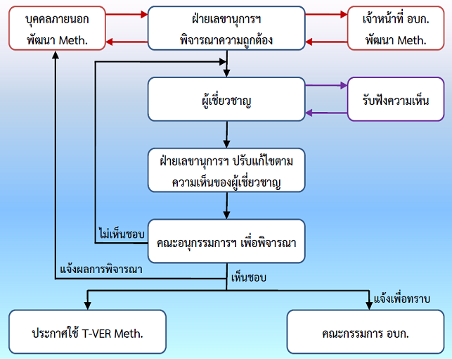 Flowchart Meth develop ver3